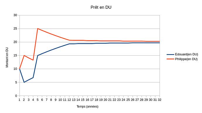 pret en DU(N double)