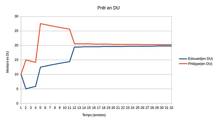 pret en DU(remboursement en 1 fois-N double)