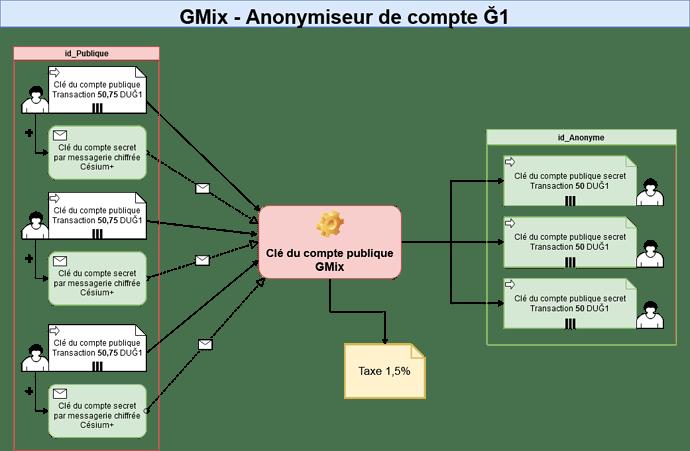 GMix_DU