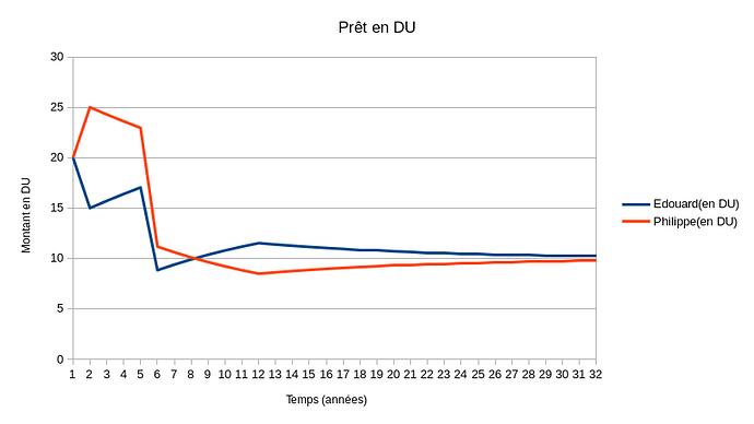pret en DU(N divise par 2)