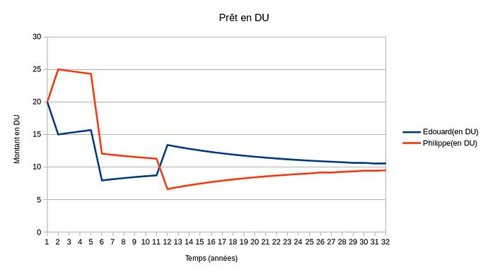 pret en DU(remboursement en 1 fois-N divisé par 2)