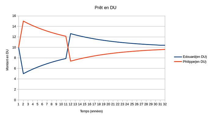 pret en DU(remboursement en 1 fois)
