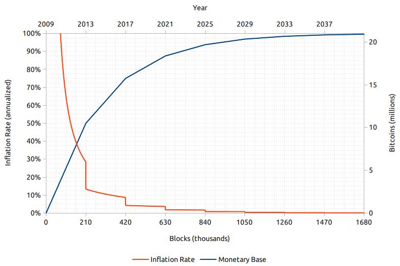 Bitcoin-Inflation