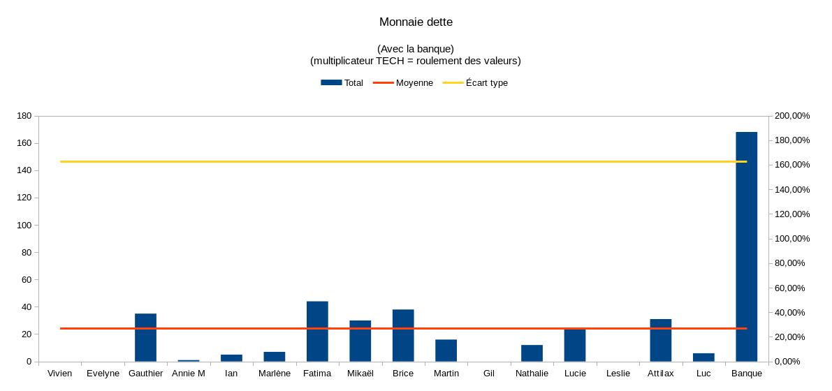 Monnaie%20dette%20resultats%20RML%2012